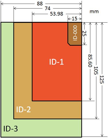 ukuran id card yang standar